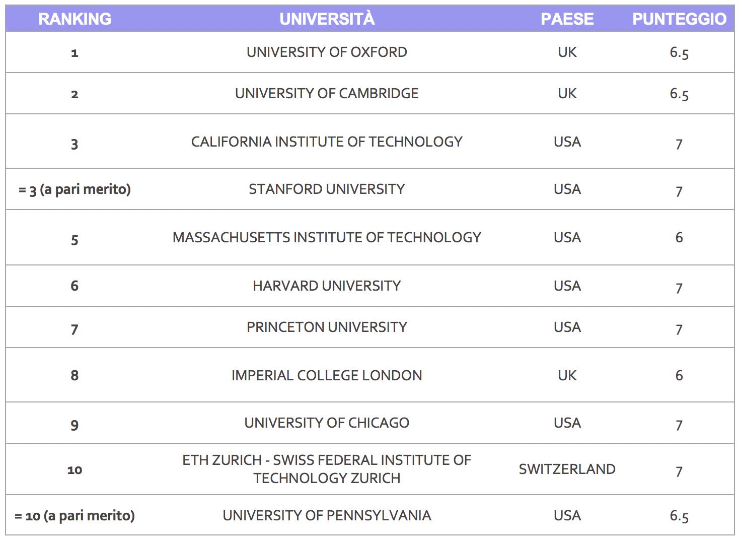 Punteggio IELTS migliori università del Mondo